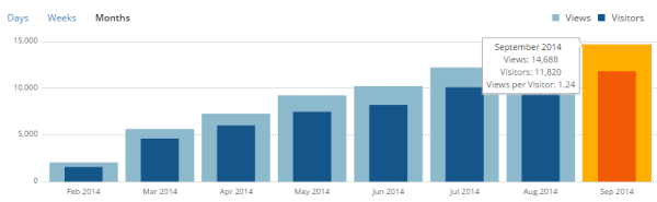 Page views per month for http://humanbreeds.com