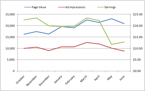 WordAds Monthly Earnings vs. Page Views and Ad Impressions